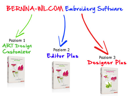 BERNINA-WILCOM Embroidery Software